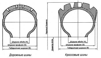 Технические характеристики мотошин